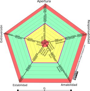5 grandes dimensiones de la personalidad - rasgos de la personalidad - Selvv